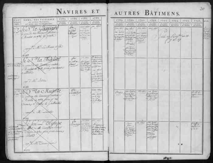 Navire Negrier La Musette 1781 Nantes
