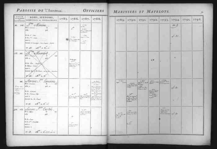 TURBE Simon Joseph inscrit maritime 1786 1794 Nantes