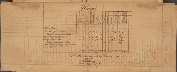 11 FRANOM_FSB_282_ALVIN page 395 etat de toutes les milices en 1831 résumé
