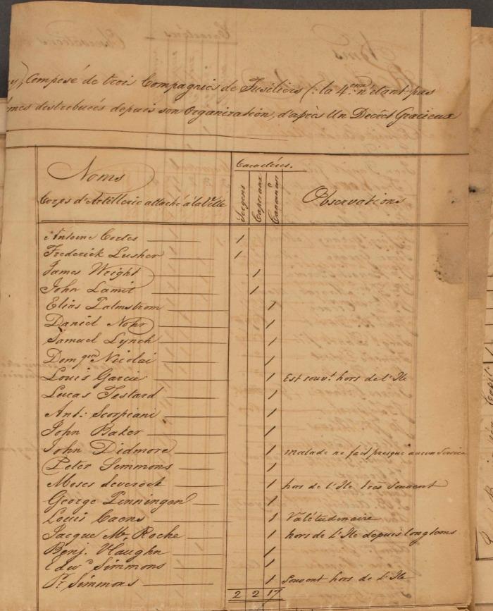 3 FRANOM_FSB_282_ALVIN page 395 etat de toutes les milices en 1831 Artillierie