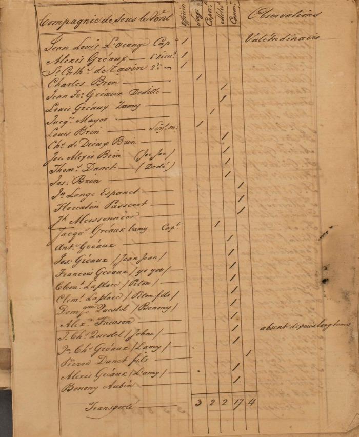 4 FRANOM_FSB_282_ALVIN page 395 etat de toutes les milices en 1831 Sous le Vent page 1