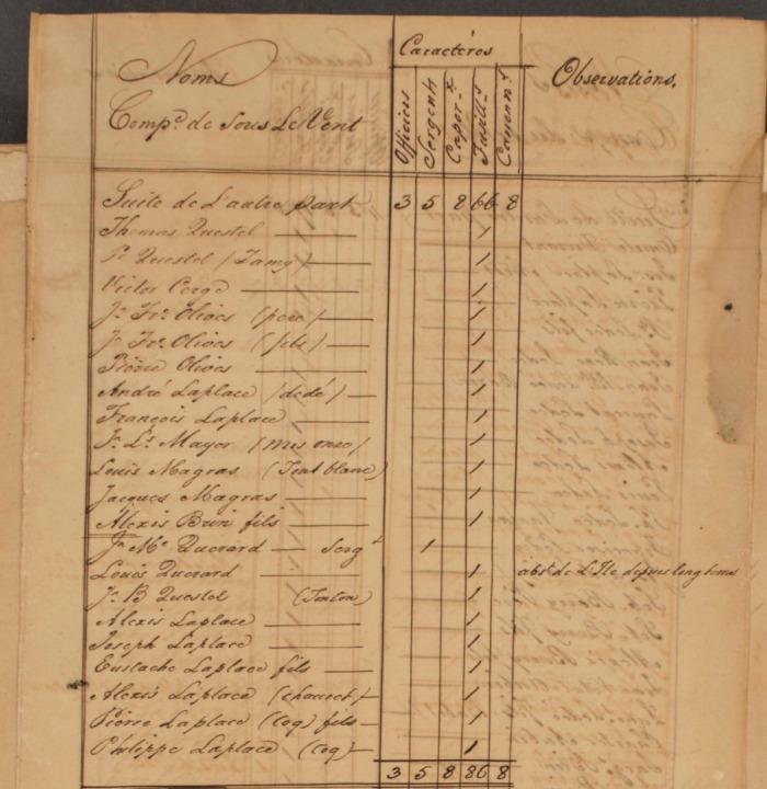 6 FRANOM_FSB_282_ALVIN page 395 etat de toutes les milices en 1831 sous le vent page 3
