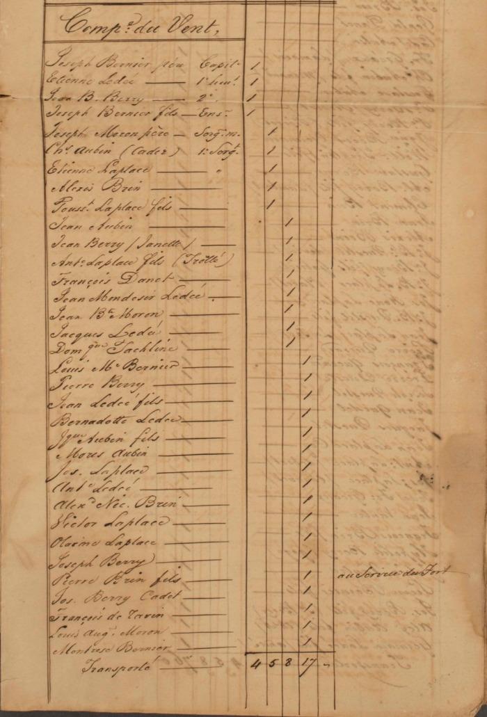 7 FRANOM_FSB_282_ALVIN page 395 etat de toutes les milices en 1831 au vent page 1