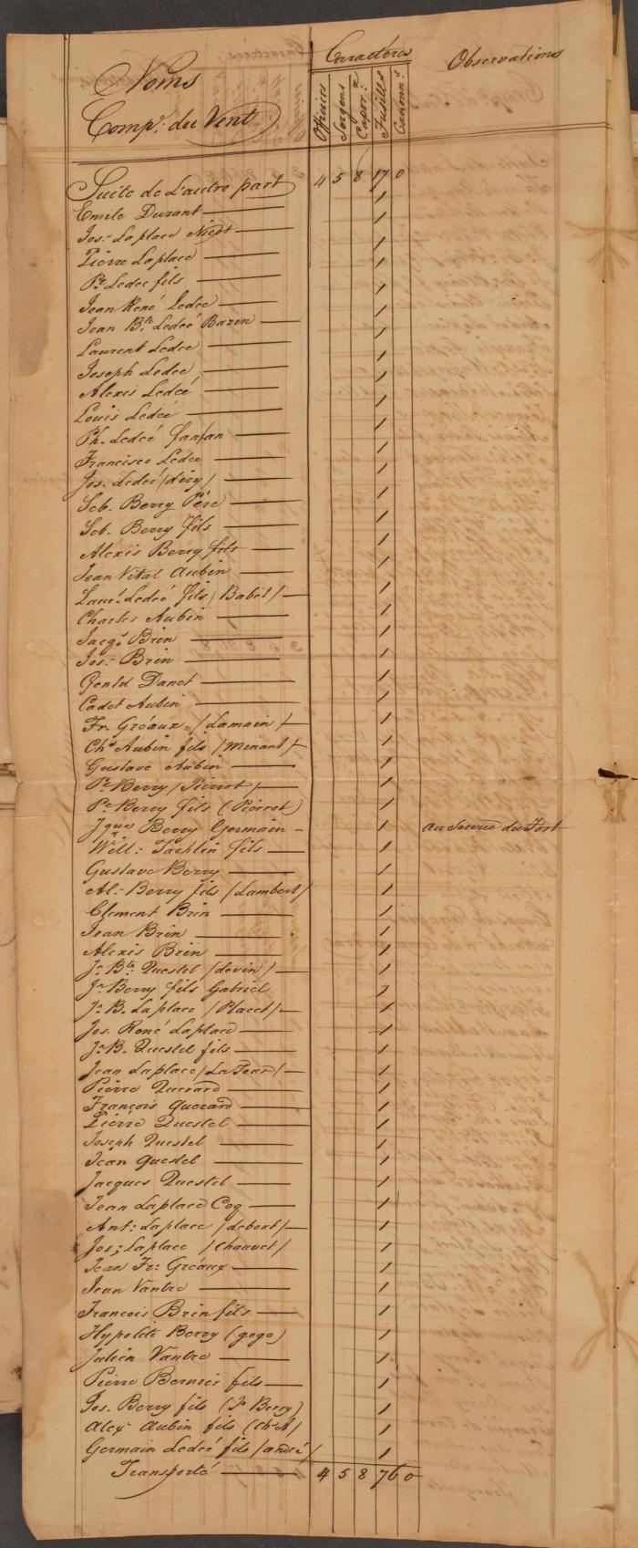 8 FRANOM_FSB_282_ALVIN page 395 etat de toutes les milices en 1831 au vent page 2