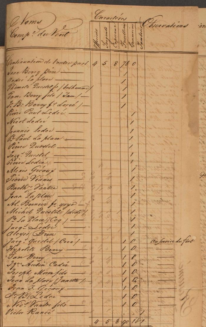 9 FRANOM_FSB_282_ALVIN page 395 etat de toutes les milices en 1831 au vent page 3